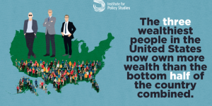 The three richest Americans now have more wealth than poorest 50% of Americans.