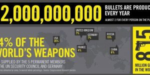 U.S Weapons Trade